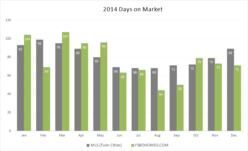 2014 Days on Market