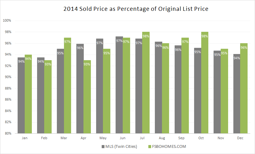 2014 Sold Price as Percentage of Original List Price